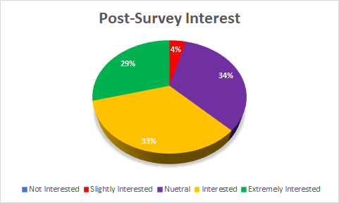 Post Survey Interest