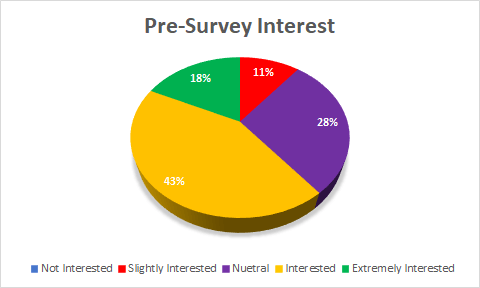 Pre Survey Interest